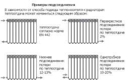 Схема монтажа отопительных приборов.