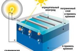 Схема устройства солнечного модуля
