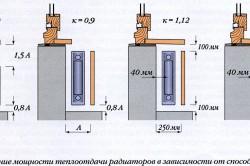 Зависимость мощности радиатора от способа установки