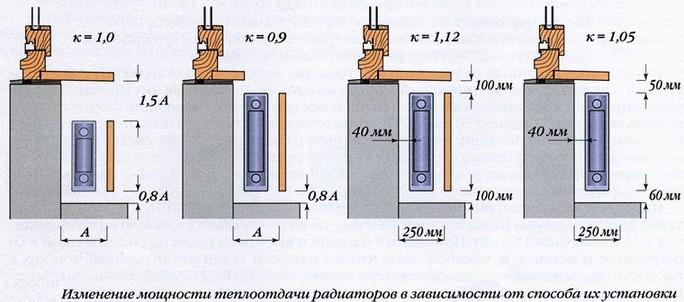 Vgradnja navodil za ogrevalne baterije
