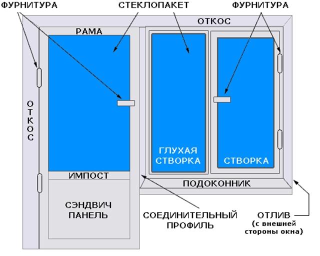 Стандартная схема строения окна