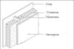 Схема утепления стен стекловатой.