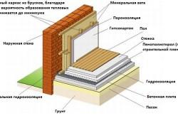 Схема внутреннего утепления стены