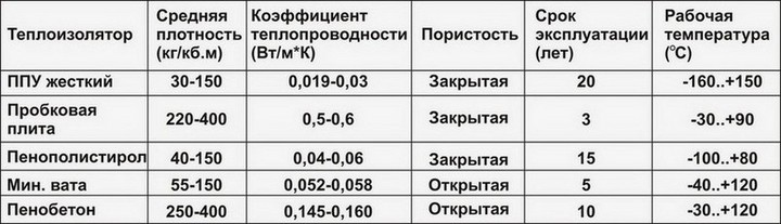 Таблица характеристик и свойств пенополиуретана.