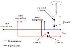 Конструкция накопительного водонагревателя