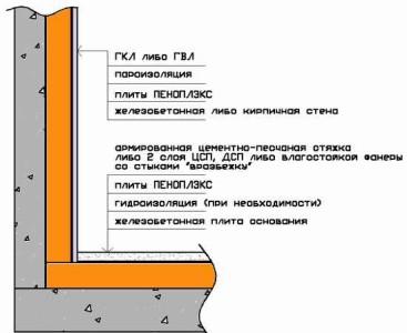 Схема утепления лоджии пеноплексом