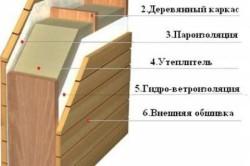 Схема утепления стен бани.
