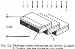 Типичная схема элементов солнечной батареи