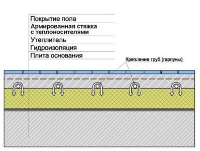 Схема устройства водяного теплого пола с креплением труб гарпунами к слою теплоизоляции