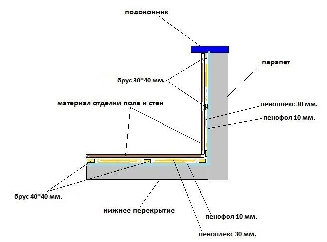 Схема правильной теплоизоляции балкона
