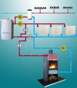 Индивидуальная система водяного отопления