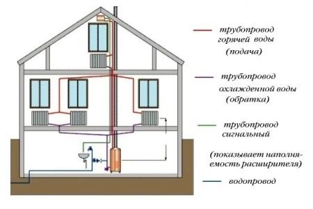 Возможная схема будущей двухтрубной системы отопления