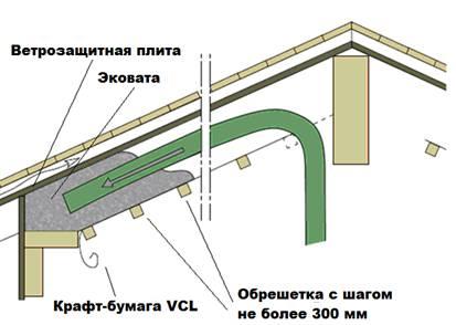 Наглядная схема монтажа эковаты