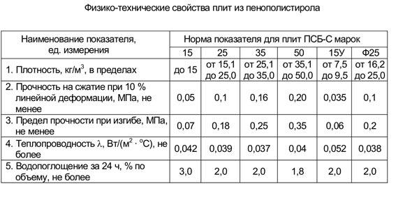 Таблица физико-технических свойств пенополистирола.