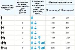 Таблица выбора объема накопительного водонагревателя.
