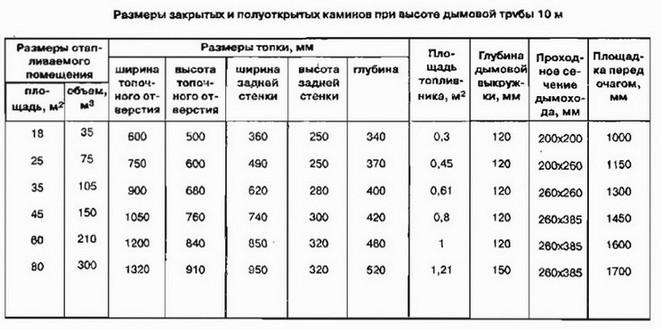 Таблица расчета топки камина