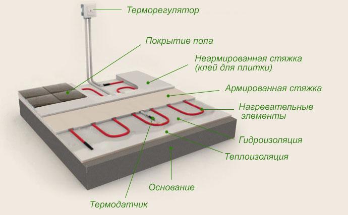 Схема устройства электрического теплого пола в доме.