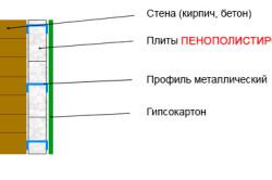 Схема утепления внутренних стен с помощью пенопласта