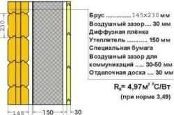 Конструкция утепления деревянного дома для средней климатической зоны.
