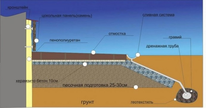 Схема утепления пенополиуретаном.