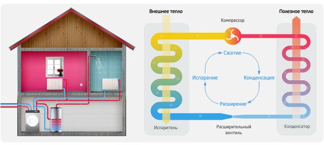 Схема принципа работы геотермального отопления.
