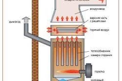 Схема устройства теплогенератора.