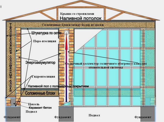 Схема утепления дома соломой