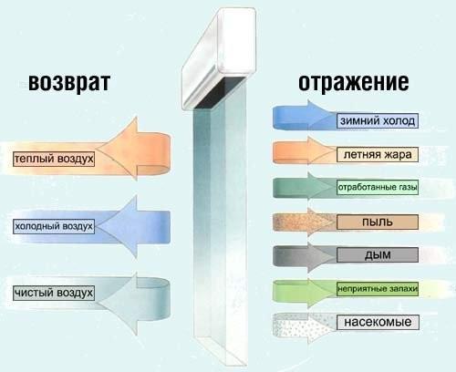Схема работы тепловой завесы