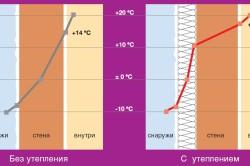 Тепловое сопротивление