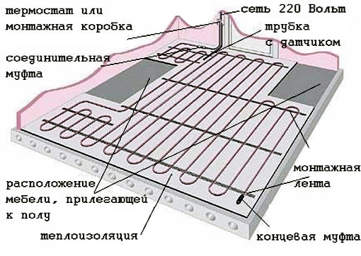 Схема монтажа теплого пола.