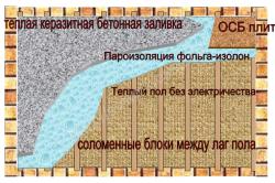 Технология теплоизоляции дома соломой