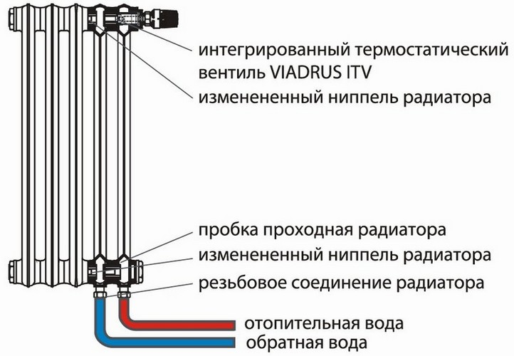 Схема подключения чугунных батарей