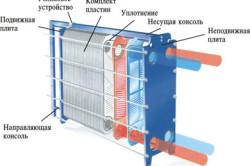 Конструкция теплообменника