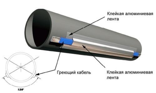 Схема утепления водопроводной трубы