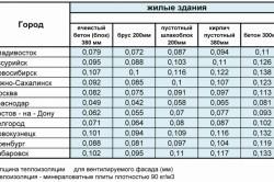 Таблица расчета минимально допустимой толщины тепловой изоляции