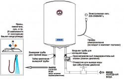 Устройство водонагервателя