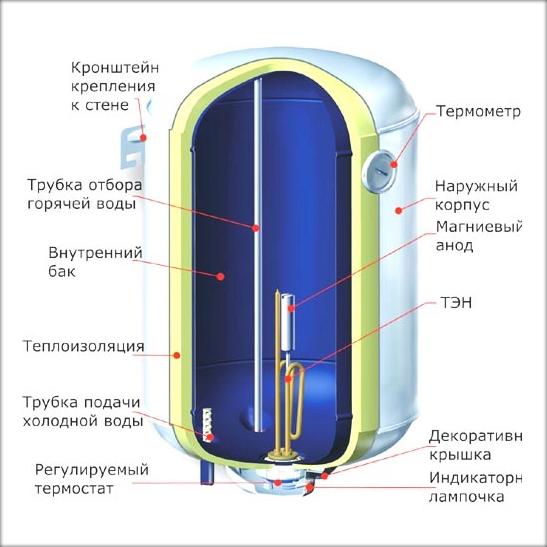 Схема устройства электрического накопительного водонагревателя.