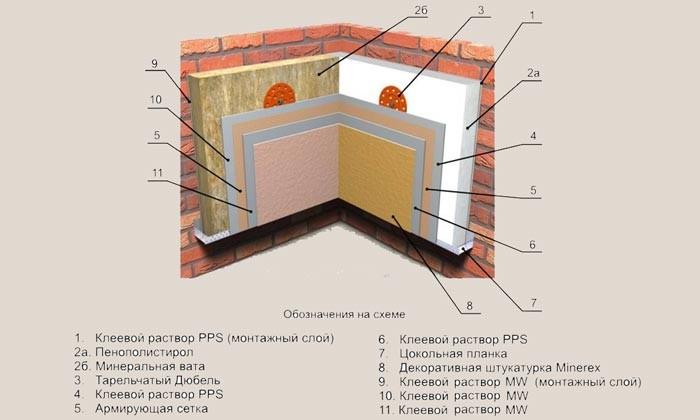 Схема утепления стен изнутри.
