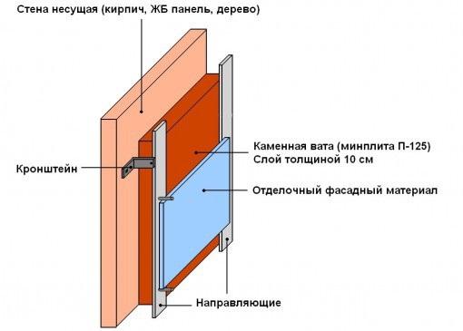 Схема утепления стен каменной ватой