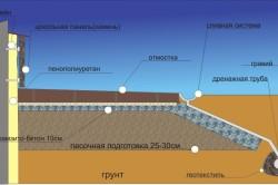 Схема утепления фундамента дома