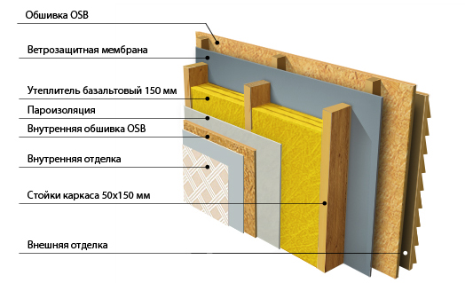 Утепление каркасного дома базальтовым волокном