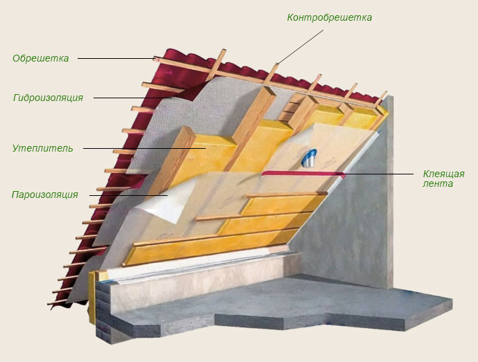 Утепление крыши между стропилами.