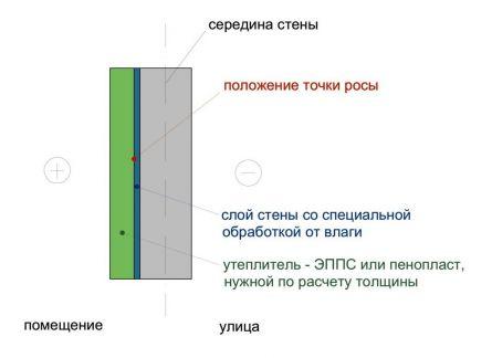 Схема утепления стены пенопластом изнутри