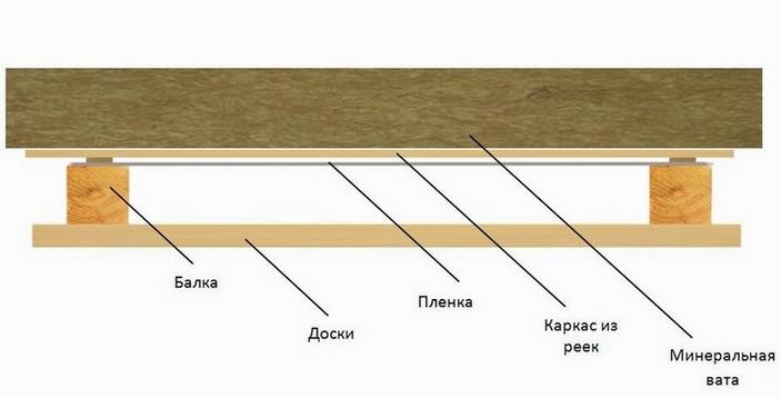 Схема утепления потолка в доме