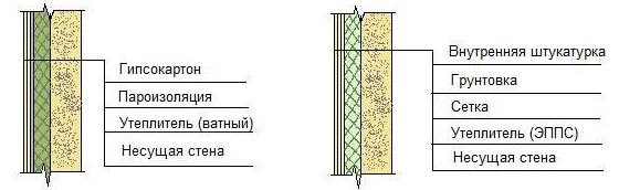 Вариант утепления стен изнутри