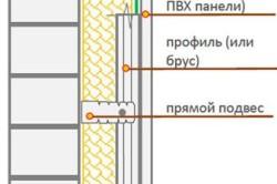 Схема утепления стен лоджии.
