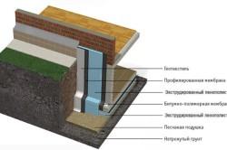Утепление стен и перекрытия погреба