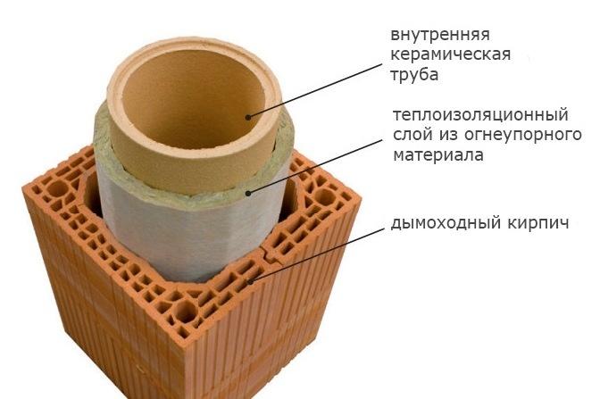 Схема утепления труб дымохода.