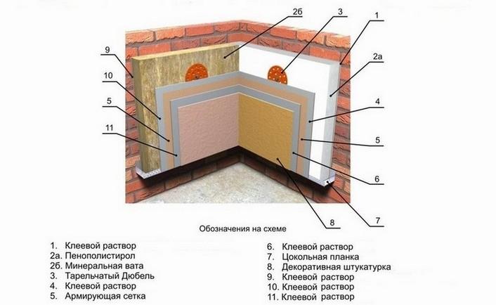 Схема утепления внутренних стен.