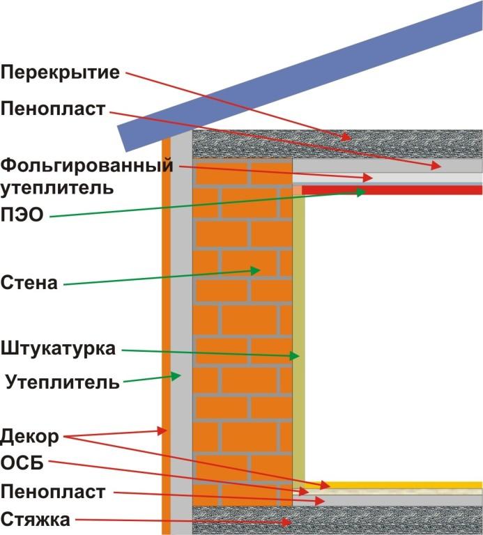 Схема комплексного утепления бани (от фундамента до перекрытия).